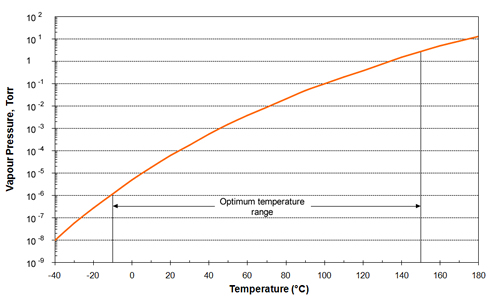 Vapour Pressure of AP101 Anti-seize Vacuum Grease over working temperature range