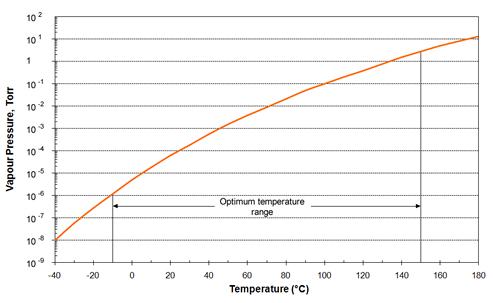 Vapour Pressure of AP101 Anti-seize Vacuum Grease over working temperature range