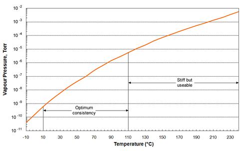 Vapour Pressure of H High Temperature Vacuum Grease over working temperature range