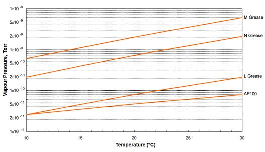 Apiezon L, M, N & AP100 High Vacuum Greases Vapour Pressure Graph