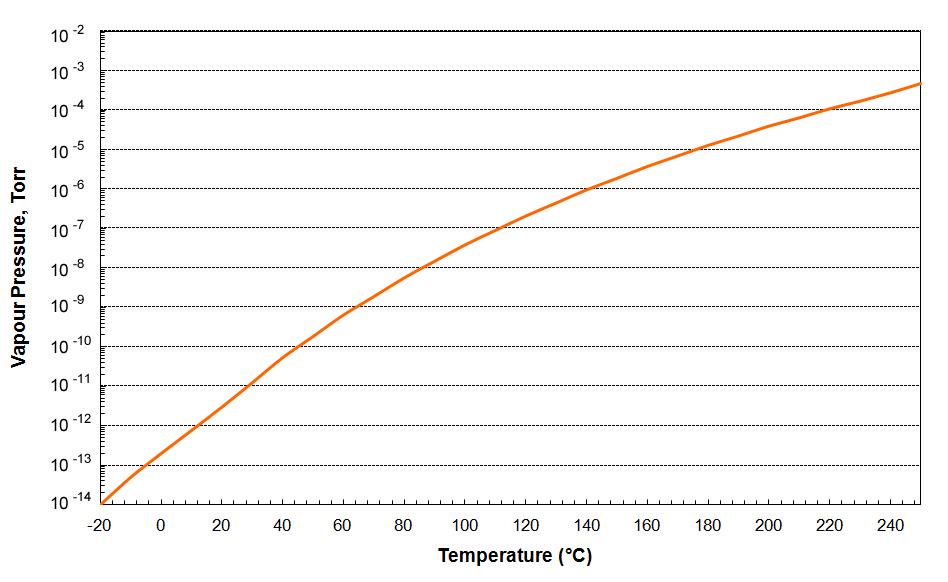Apiezon PFPE 501 High Temperature Lubricating Vacuum Grease Vapour Pressure Graph