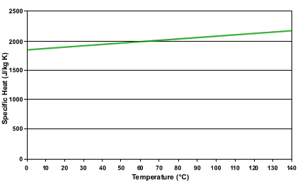 MIDEL 7131 Specific Heat vs. Temperature