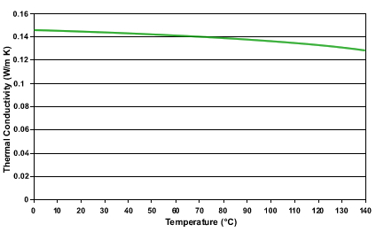 MIDEL 7131 Thermal Conductivity vs. Temperature
