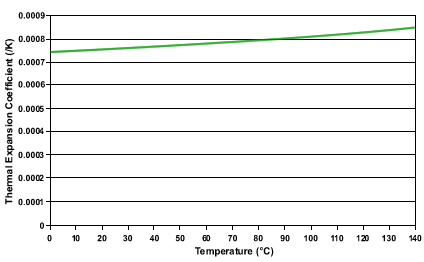 MIDEL 7131 Thermal Expansion Coefficient vs. Temperature