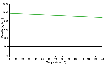 MIDEL 7131 Density vs. Temperature