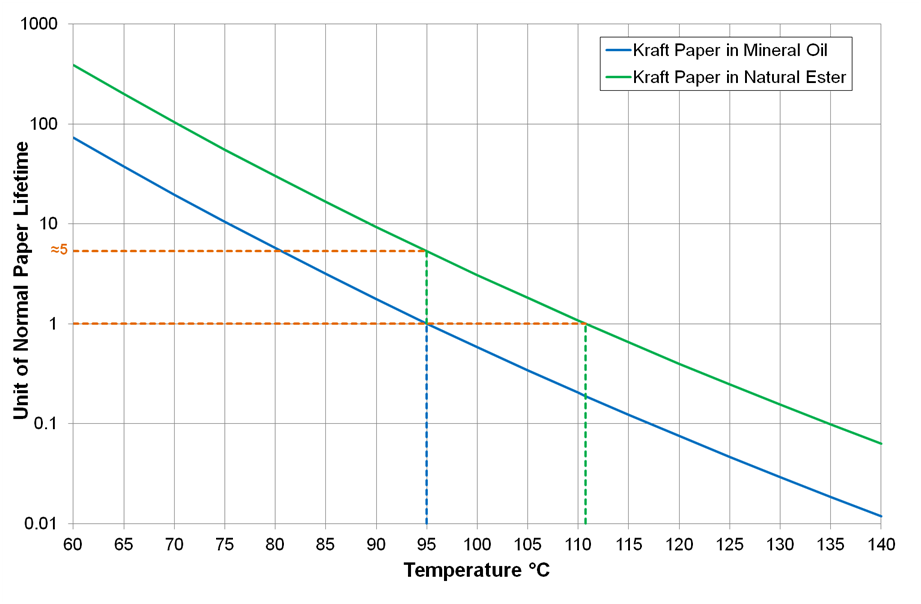 Unit Life Chart for Kraft Paper
