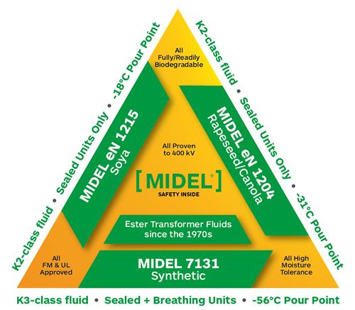 MIDEL Triangle