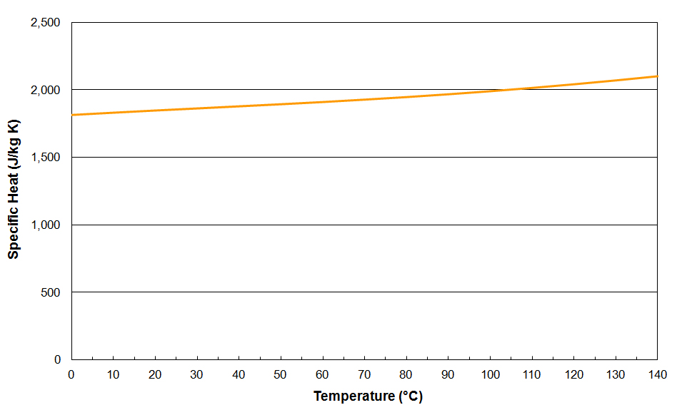 MIDEL eN Specific Heat vs. Temperature