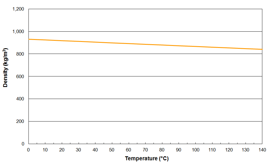MIDEL eN Density vs. Temperature
