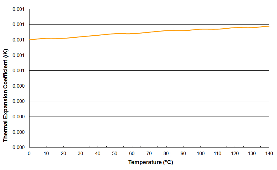MIDEL eN Thermal Expansion Coefficient vs. Temperature